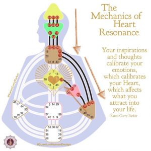 Mechanics of Heart Resonance