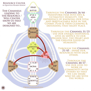 Will Center Channels