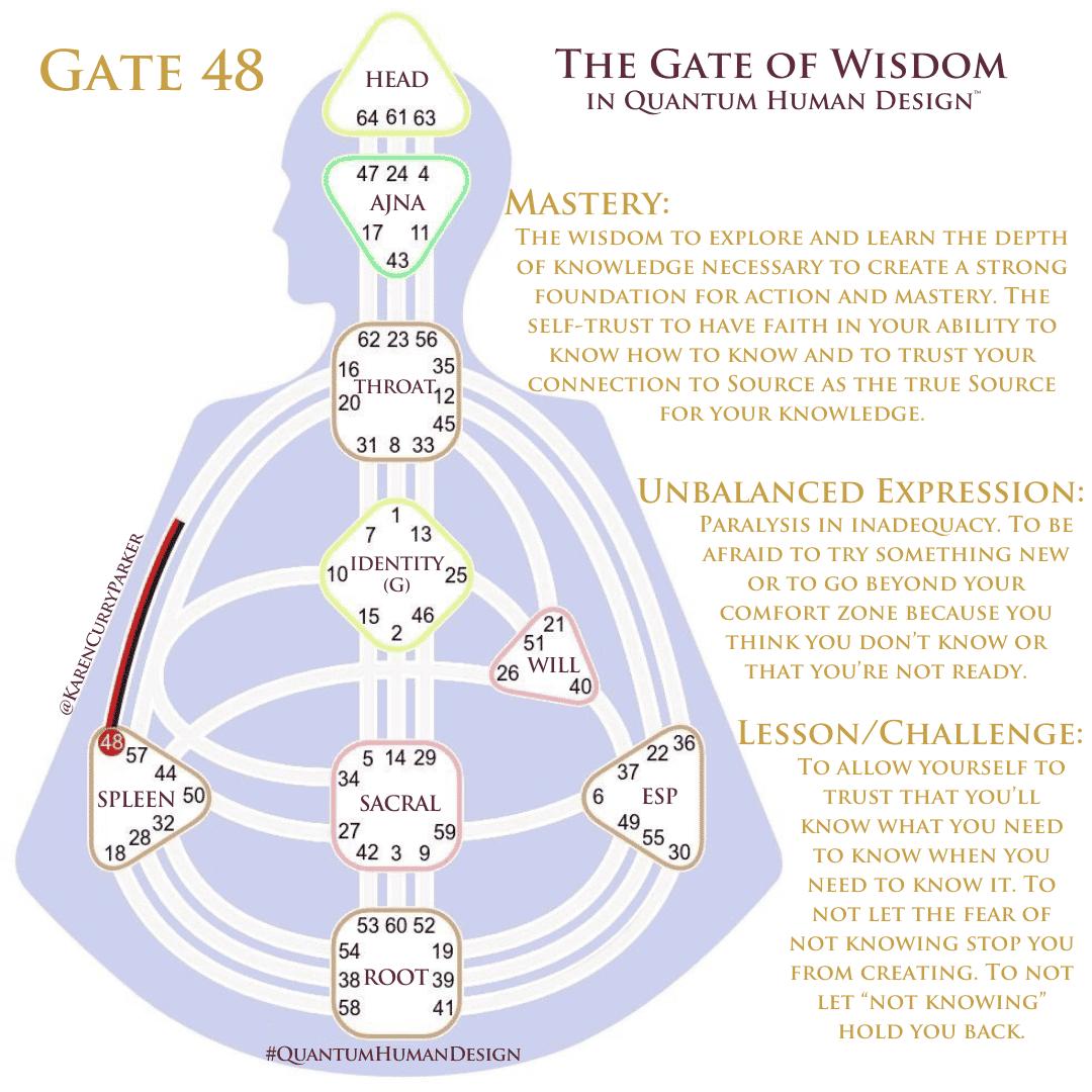 Gate 48 The Gate of Wisdom