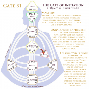 Gate 51 - The Gate of Initiation